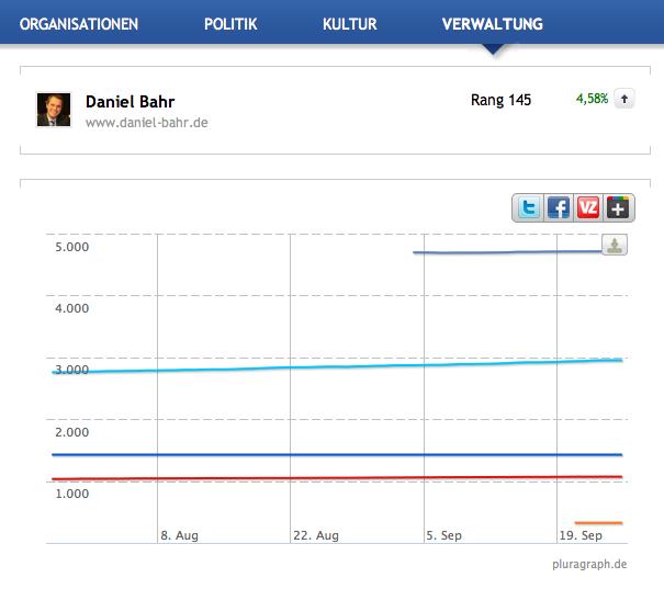 Social Media-Performance von Daniel Bahr (FDP) bei pluragraph.de